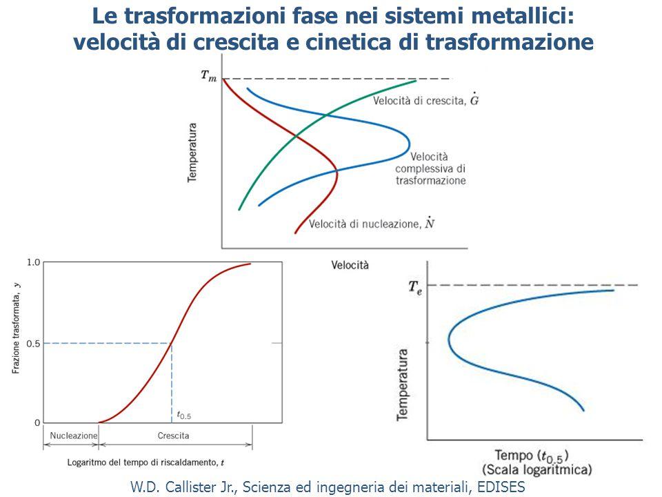 Le trasformazioni fase nei sistemi metallici: velocità di crescita e cinetica di trasformazione W.D.