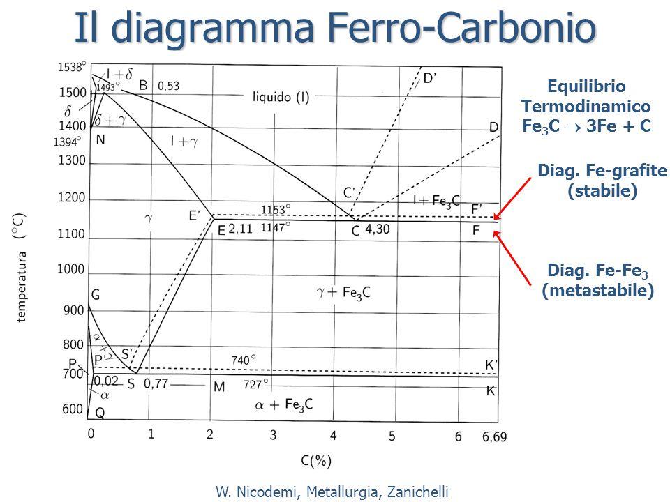 Il diagramma Ferro-Carbonio Diag.Fe-Fe 3 (metastabile) Diag.