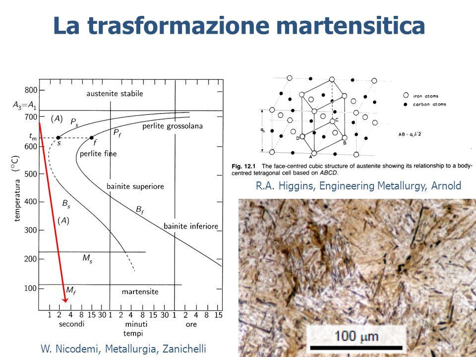 La trasformazione martensitica W.Nicodemi, Metallurgia, Zanichelli R.A.