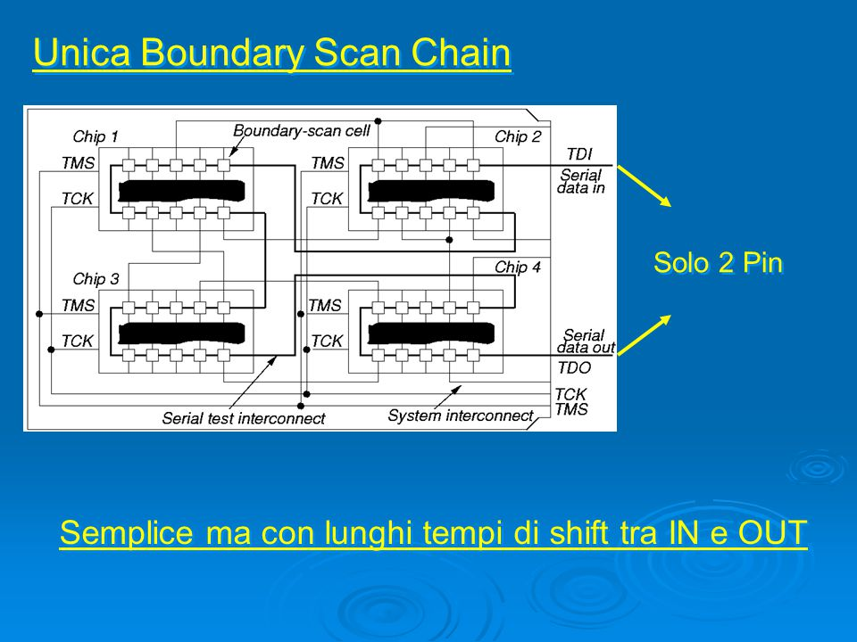 Unica Boundary Scan Chain Semplice ma con lunghi tempi di shift tra IN e OUT Solo 2 Pin