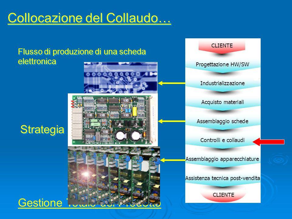 Collocazione del Collaudo… Flusso di produzione di una scheda elettronica Strategia Aziende Leaders: Gestione Totale del Prodotto