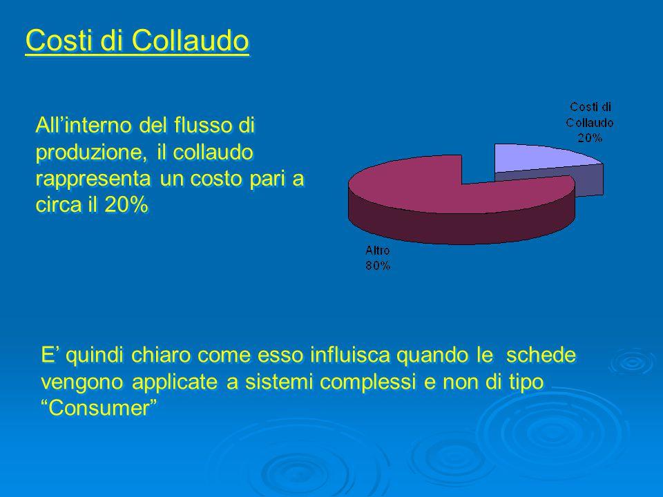 Costi di Collaudo All'interno del flusso di produzione, il collaudo rappresenta un costo pari a circa il 20% E' quindi chiaro come esso influisca quan