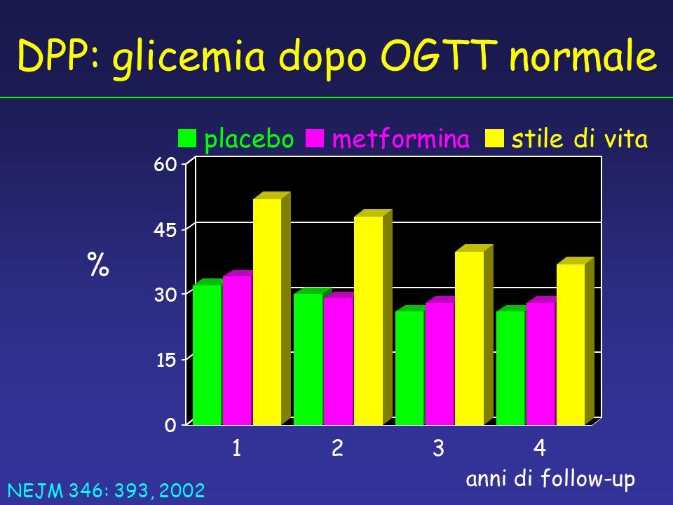 0 15 30 45 60 1234 placebometforminastile di vita anni di follow-up % DPP: glicemia dopo OGTT normale NEJM 346: 393, 2002