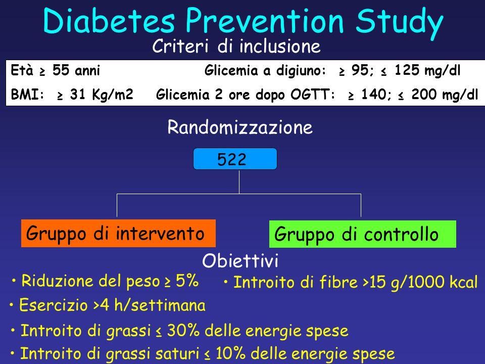 Diabetes Prevention Study Età ≥ 55 anniGlicemia a digiuno: ≥ 95; ≤ 125 mg/dl BMI: ≥ 31 Kg/m2Glicemia 2 ore dopo OGTT: ≥ 140; ≤ 200 mg/dl Criteri di in