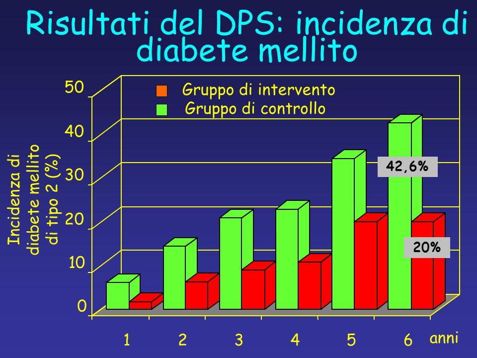 Risultati del DPS: incidenza di diabete mellito anni 0 10 20 30 40 50 123456 Incidenza di diabete mellito di tipo 2 (%) Gruppo di intervento Gruppo di