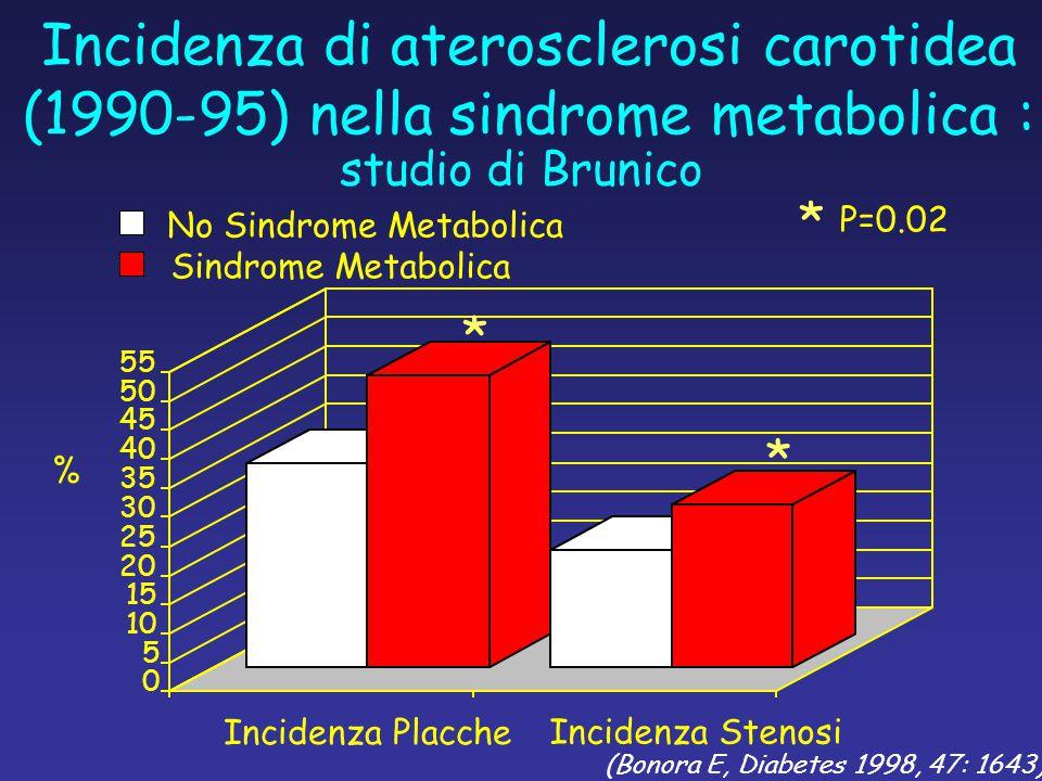 (Bonora E, Diabetes 1998, 47: 1643) studio di Brunico Incidenza di aterosclerosi carotidea (1990-95) nella sindrome metabolica : 0 5 10 15 20 25 30 35 40 45 50 55 Incidenza Placche Incidenza Stenosi % No Sindrome Metabolica Sindrome Metabolica P=0.02 * * *