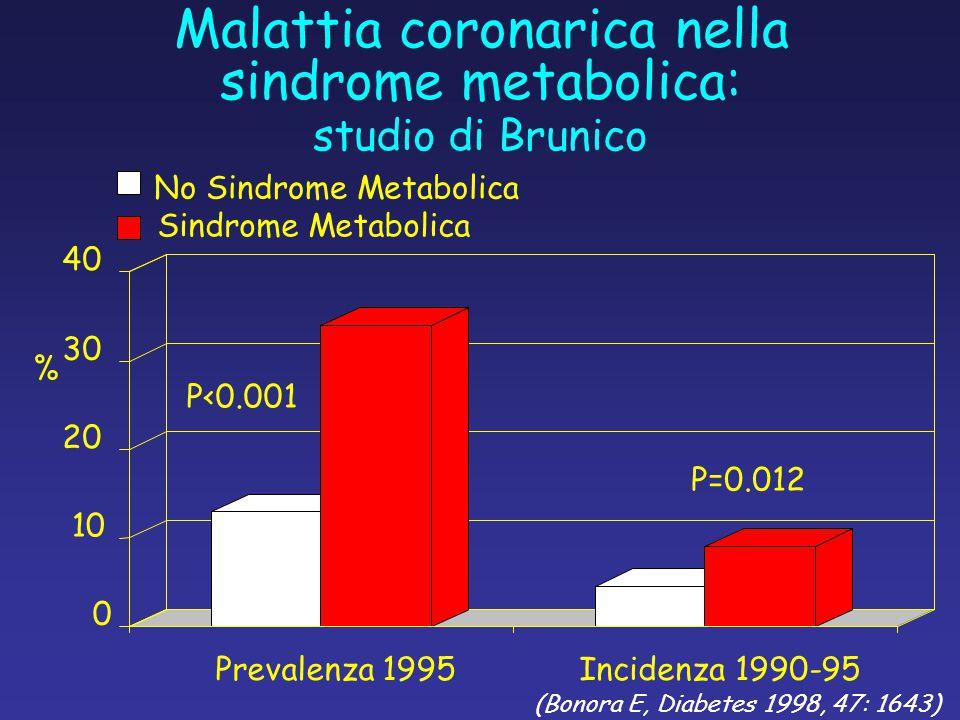 (Bonora E, Diabetes 1998, 47: 1643) studio di Brunico Malattia coronarica nella sindrome metabolica: 0 10 20 30 40 Prevalenza 1995Incidenza 1990-95 % No Sindrome Metabolica Sindrome Metabolica P=0.012 P<0.001