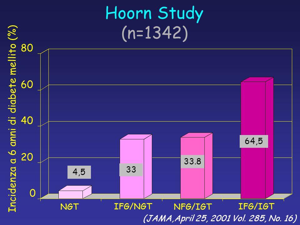 0 20 40 60 80 Incidenza a 6 anni di diabete mellito (%) (JAMA,April 25, 2001 Vol. 285, No. 16) NGTNFG/IGT IFG/NGTIFG/IGT 4,5 33 33.8 64,5 Hoorn Study