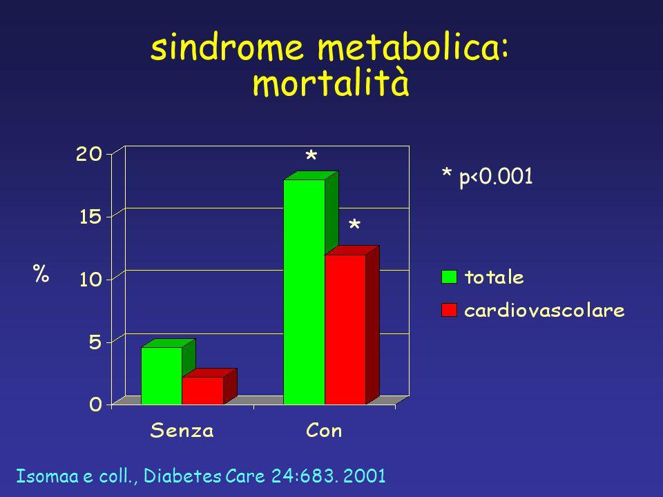 % sindrome metabolica: mortalità Isomaa e coll., Diabetes Care 24:683. 2001 * p<0.001 * *