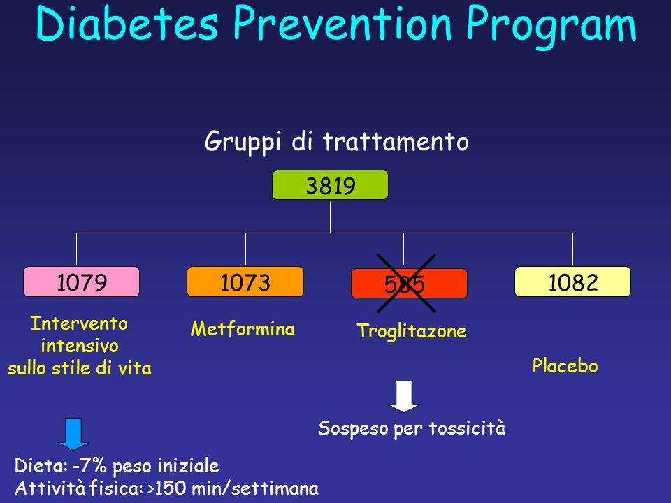 Gruppi di trattamento 3819 10791073 585 1082 Intervento intensivo sullo stile di vita Metformina Troglitazone Placebo Sospeso per tossicità Dieta: -7% peso iniziale Attività fisica: >150 min/settimana Diabetes Prevention Program