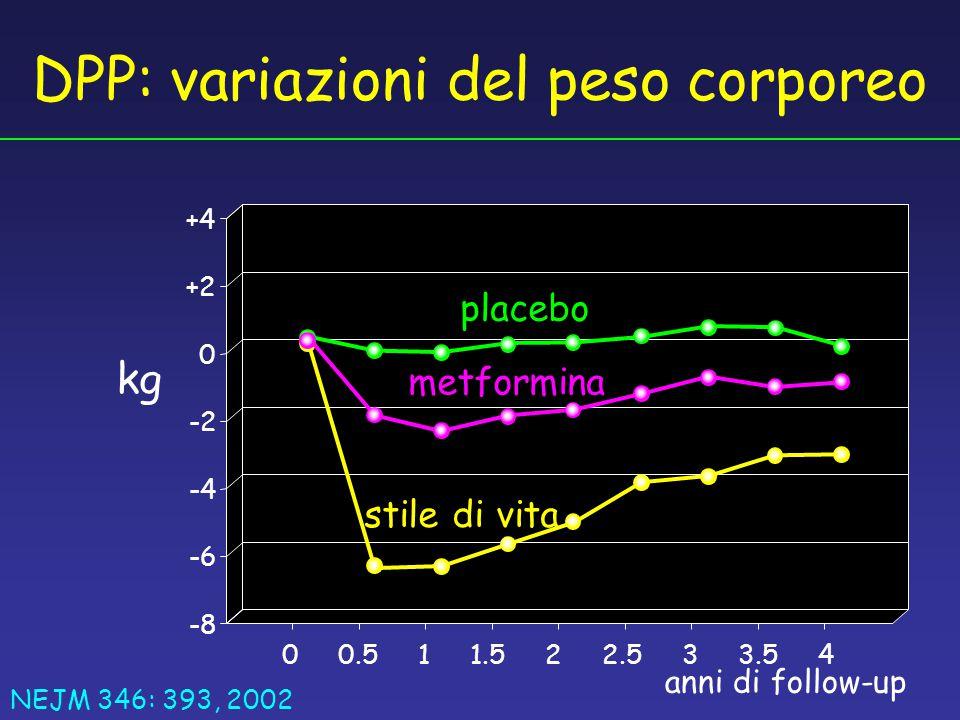-8 0 +2 +4 -2 -4 -6 00.511.53.5422.53 placebo metformina stile di vita anni di follow-up kg DPP: variazioni del peso corporeo NEJM 346: 393, 2002