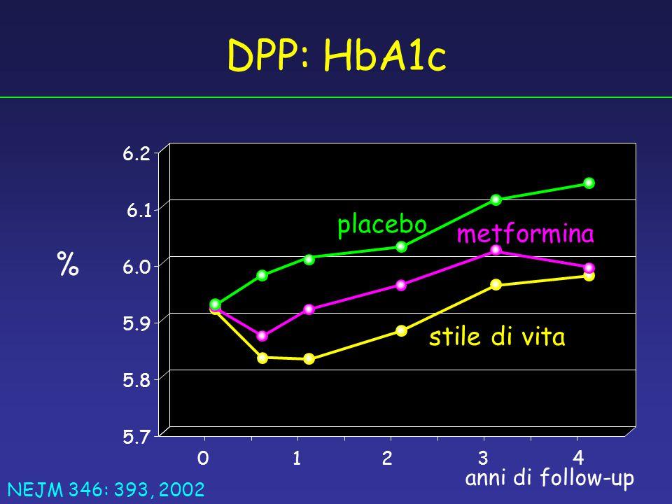 01423 5.7 6.1 6.2 6.0 5.8 5.9 DPP: HbA1c % placebo metformina stile di vita anni di follow-up NEJM 346: 393, 2002