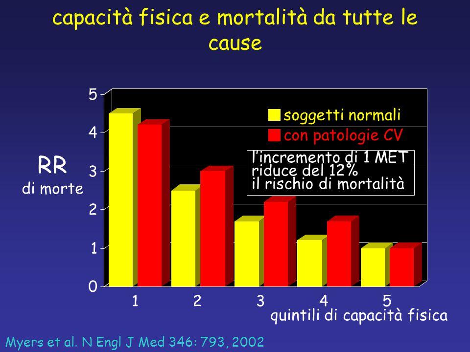 0 1 2 3 4 5 12345 capacità fisica e mortalità da tutte le cause Myers et al. N Engl J Med 346: 793, 2002 quintili di capacità fisica RR di morte sogge