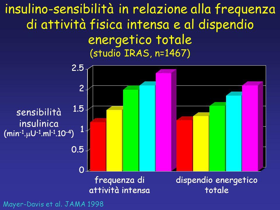 insulino-sensibilità in relazione alla frequenza di attività fisica intensa e al dispendio energetico totale (studio IRAS, n=1467) Mayer-Davis et al.
