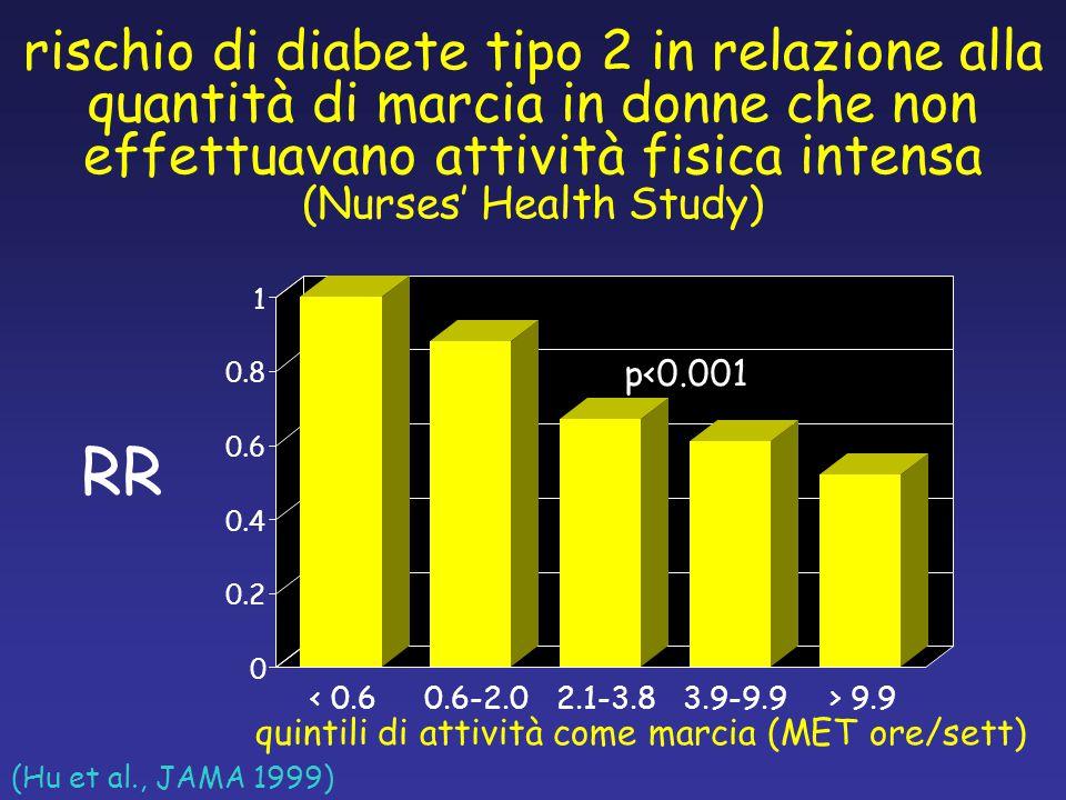 rischio di diabete tipo 2 in relazione alla quantità di marcia in donne che non effettuavano attività fisica intensa (Nurses' Health Study) (Hu et al., JAMA 1999) 0 0.2 0.4 0.6 0.8 1 < 0.60.6-2.02.1-3.83.9-9.9> 9.9 quintili di attività come marcia (MET ore/sett) RR p<0.001