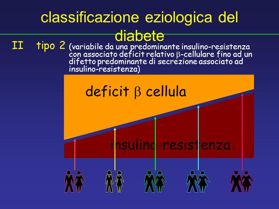 con associato deficit relativo  -cellulare fino ad un difetto predominante di secrezione associato ad insulino-resistenza) tipo 2II (variabile da una predominante insulino-resistenza classificazione eziologica del diabete deficit  cellula insulino-resistenza