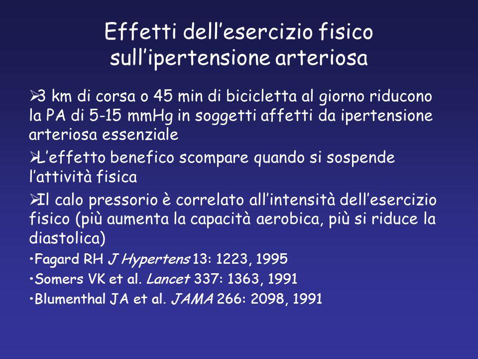 Effetti dell'esercizio fisico sull'ipertensione arteriosa  3 km di corsa o 45 min di bicicletta al giorno riducono la PA di 5-15 mmHg in soggetti affetti da ipertensione arteriosa essenziale  L'effetto benefico scompare quando si sospende l'attività fisica  Il calo pressorio è correlato all'intensità dell'esercizio fisico (più aumenta la capacità aerobica, più si riduce la diastolica) Fagard RH J Hypertens 13: 1223, 1995 Somers VK et al.