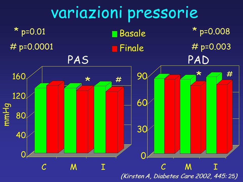 variazioni pressorie 0 40 80 120 160 CMI mmHg PASPAD 0 30 60 90 Basale Finale CMI * # # p=0.0001 * p=0.01 # p=0.003 * p=0.008 * # (Kirsten A, Diabetes Care 2002, 445: 25 )