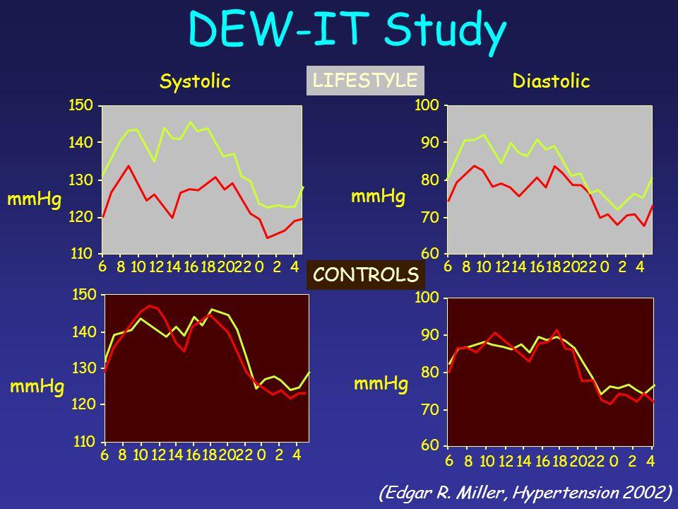 DEW-IT Study (Edgar R. Miller, Hypertension 2002) 6 810121416182022024 6 810121416182022024 6 810121416182022024 6 810121416182022024 110 120 130 140