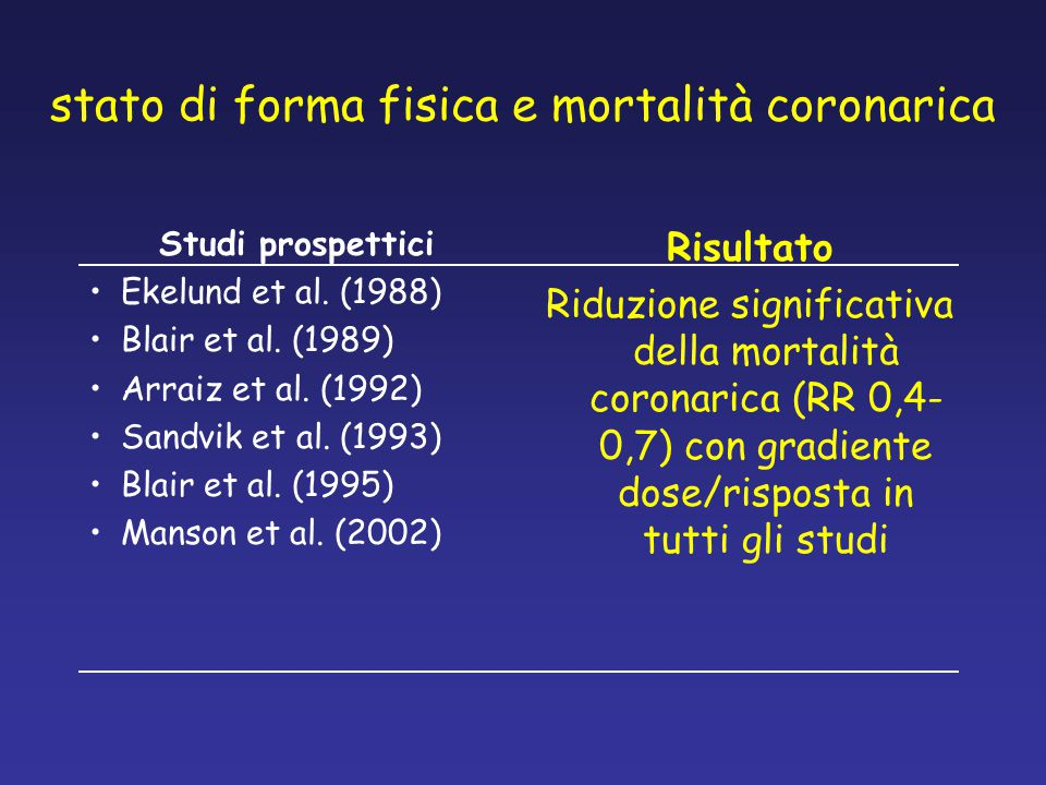stato di forma fisica e mortalità coronarica Studi prospettici Ekelund et al. (1988) Blair et al. (1989) Arraiz et al. (1992) Sandvik et al. (1993) Bl