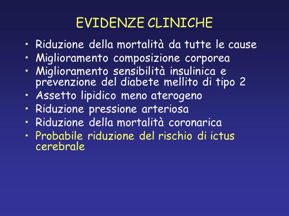 EVIDENZE CLINICHE Riduzione della mortalità da tutte le cause Miglioramento composizione corporea Miglioramento sensibilità insulinica e prevenzione d