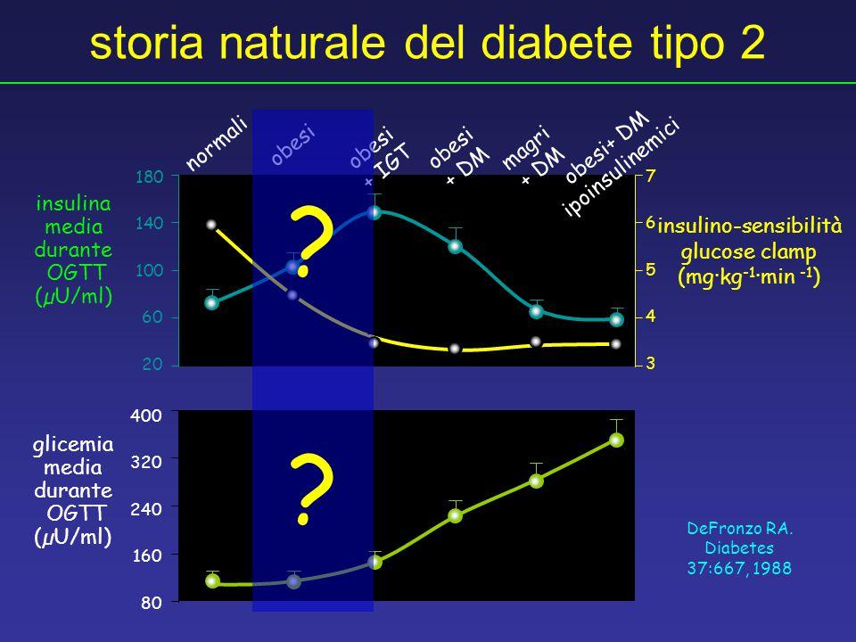 storia naturale del diabete tipo 2 DeFronzo RA. Diabetes 37:667, 1988 insulino-sensibilità glucose clamp (mg·kg -1 ·min -1 ) 7654376543 insulina media