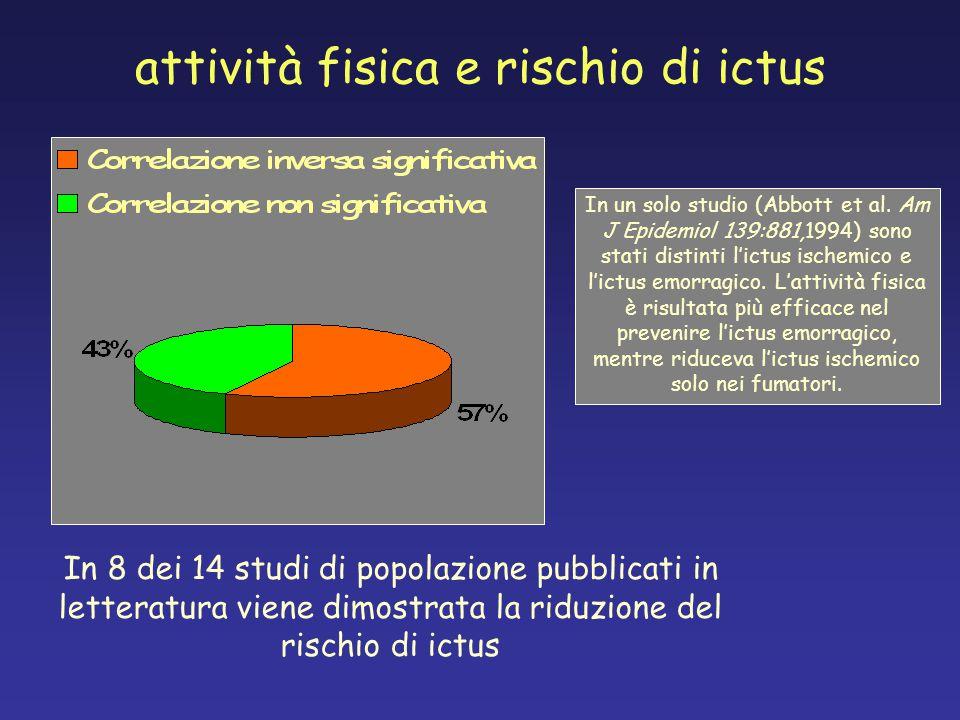 attività fisica e rischio di ictus In 8 dei 14 studi di popolazione pubblicati in letteratura viene dimostrata la riduzione del rischio di ictus In un solo studio (Abbott et al.
