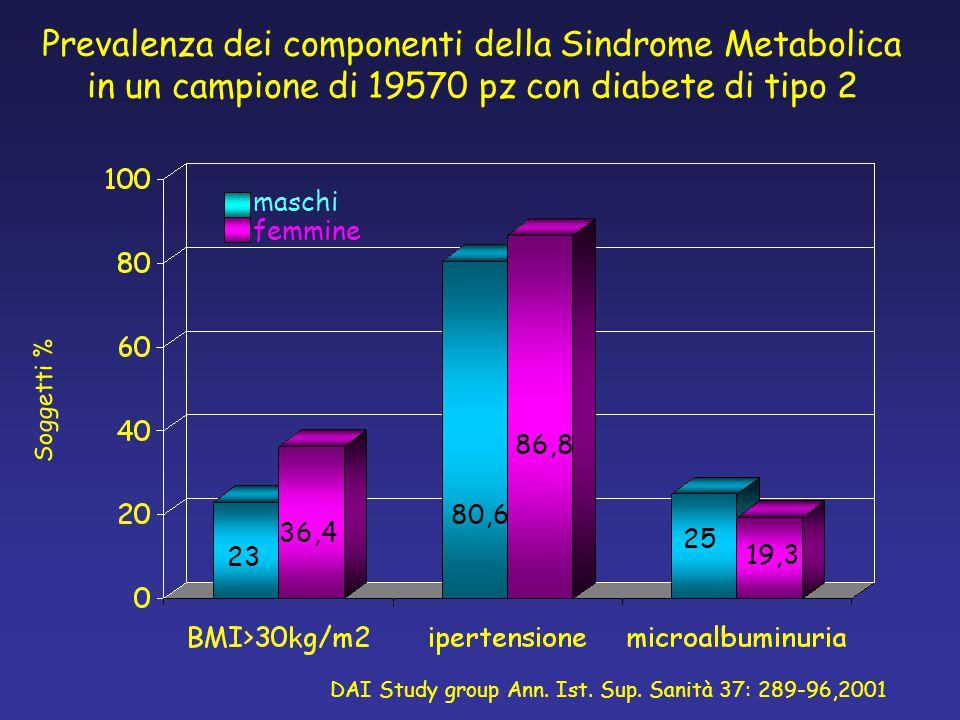 Soggetti % DAI Study group Ann. Ist. Sup. Sanità 37: 289-96,2001 Prevalenza dei componenti della Sindrome Metabolica in un campione di 19570 pz con di