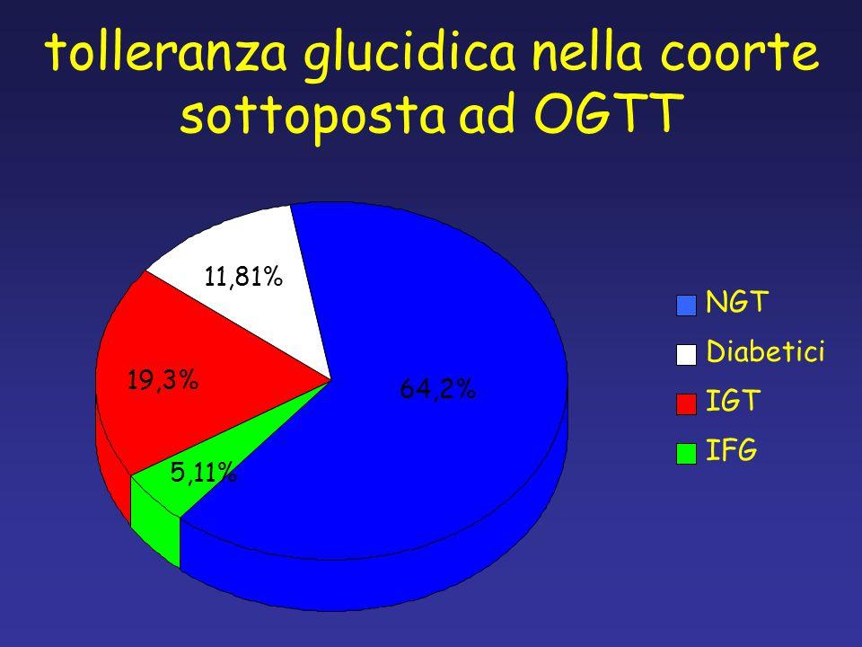 tolleranza glucidica nella coorte sottoposta ad OGTT NGT Diabetici IGT IFG 64,2% 5,11% 19,3% 11,81%