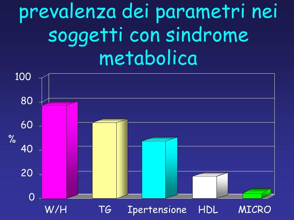 prevalenza dei parametri nei soggetti con sindrome metabolica W/HIpertensioneMICRO 0 20 40 60 80 100 TGHDL %