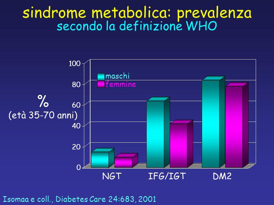 % (età 35-70 anni) Isomaa e coll., Diabetes Care 24:683, 2001 sindrome metabolica: prevalenza secondo la definizione WHO 0 20 40 60 80 100 NGTIFG/IGTDM2 maschi femmine