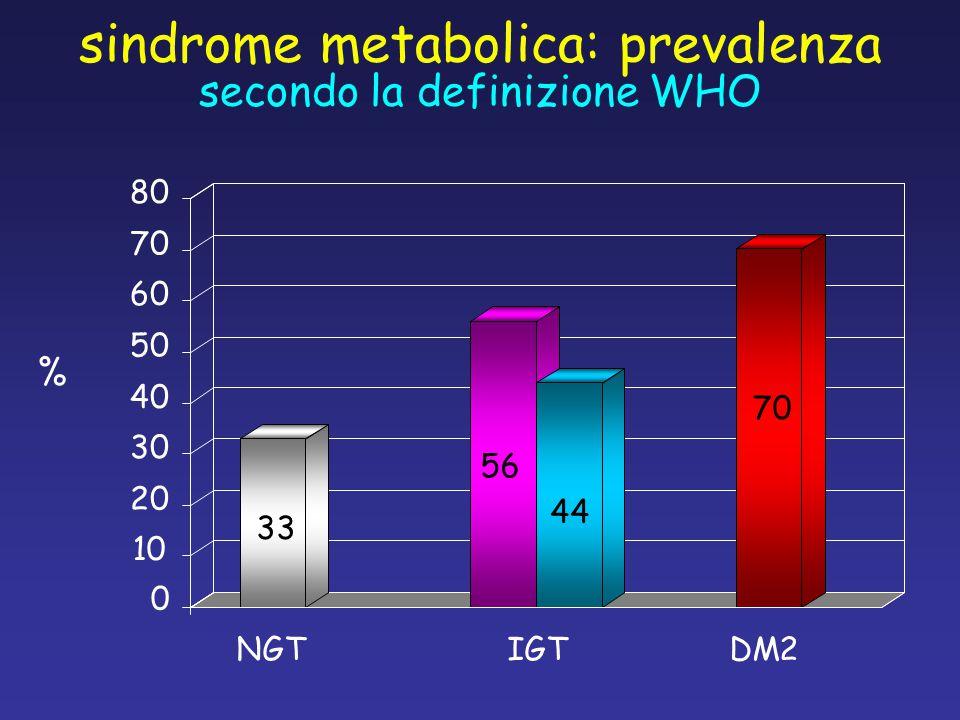 sindrome metabolica: prevalenza secondo la definizione WHO % 0 10 20 30 40 50 60 70 80 NGTIGTDM2 33 56 44 70