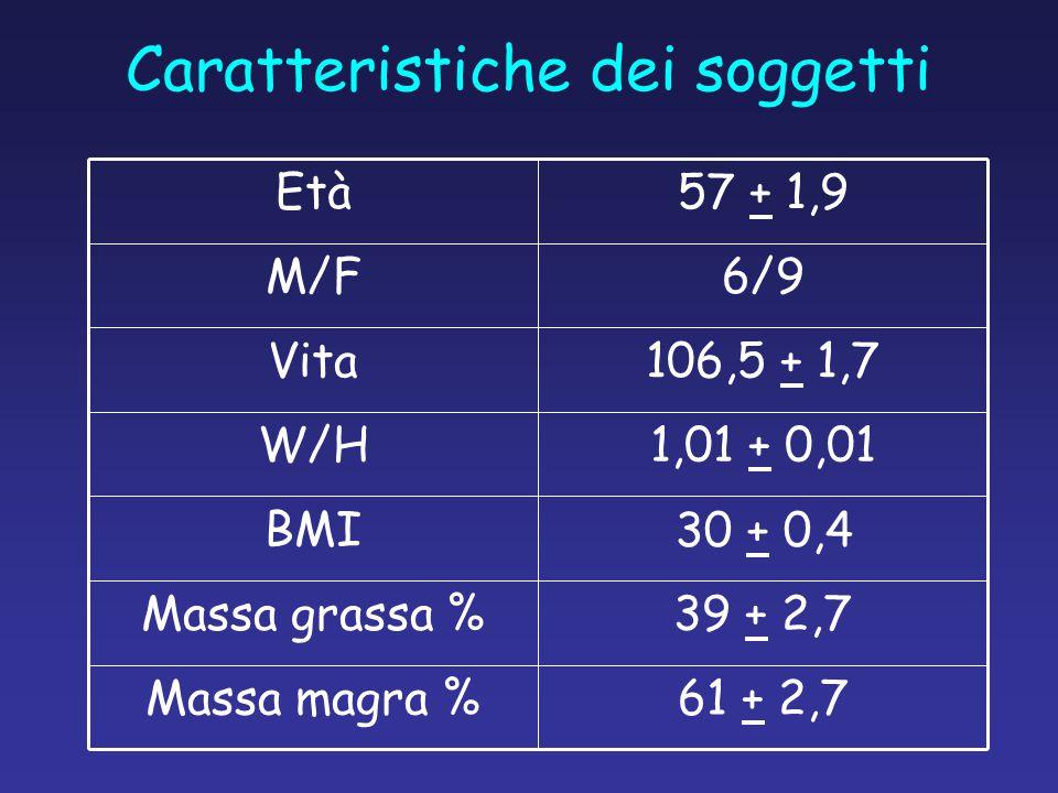 Caratteristiche dei soggetti 61 + 2,7Massa magra % 39 + 2,7Massa grassa % BMI 1,01 + 0,01W/H 106,5 + 1,7Vita 6/9M/F 57 + 1,9Età 30 + 0,4