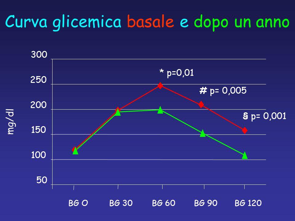 Curva glicemica basale e dopo un anno mg/dl 300 50 100 150 200 250 BG OBG 30BG 60BG 90BG 120 * p=0,01 # p= 0,005 § p= 0,001