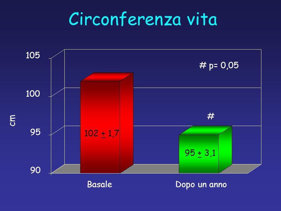 90 95 100 105 Basale Dopo un anno Circonferenza vita cm # p= 0,05 # 102 + 1,7 95 + 3,1
