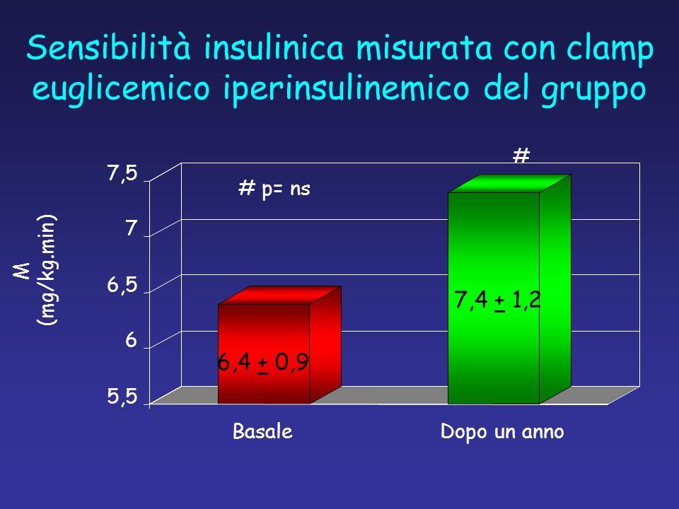 Sensibilità insulinica misurata con clamp euglicemico iperinsulinemico del gruppo M (mg/kg.min) 5,5 6 6,5 7 7,5 BasaleDopo un anno # # p= ns 6,4 + 0,9