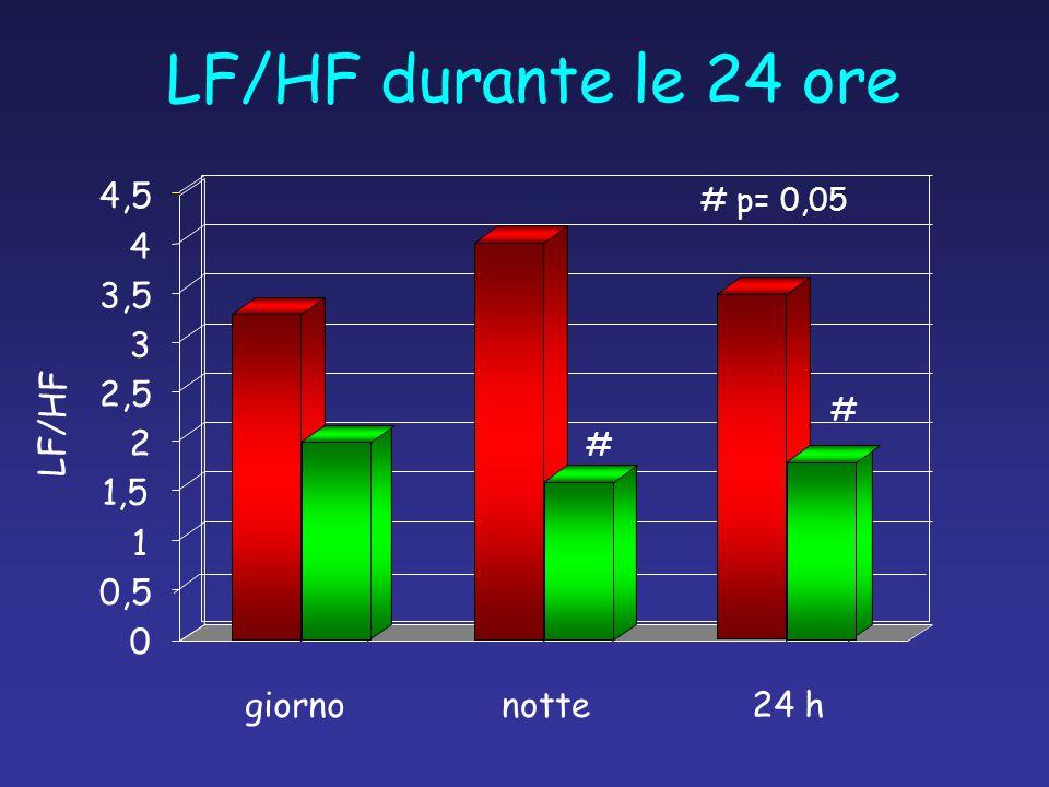 giornonotte24 h LF/HF durante le 24 ore LF/HF 0 0,5 1 1,5 2 2,5 3 3,5 4 4,5 # # # p= 0,05