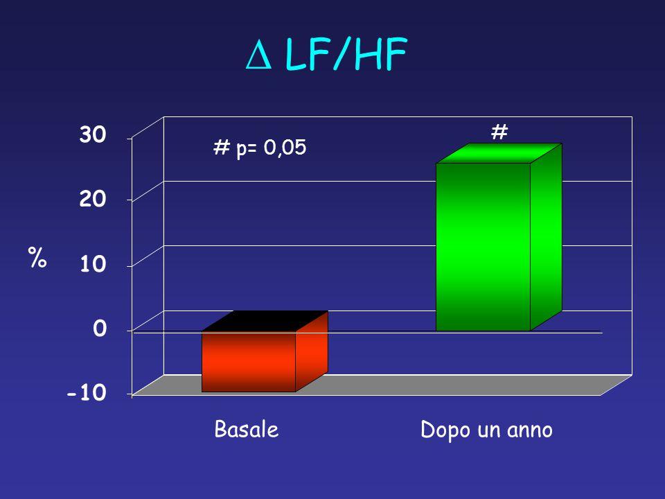  LF/HF % BasaleDopo un anno -10 0 10 20 30 # # p= 0,05