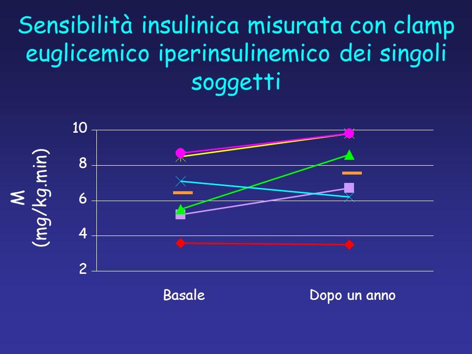 Sensibilità insulinica misurata con clamp euglicemico iperinsulinemico dei singoli soggetti M (mg/kg.min) 2 4 6 8 10 BasaleDopo un anno
