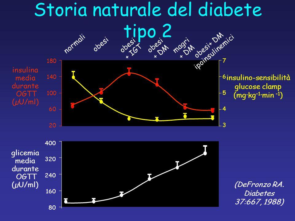 Storia naturale del diabete tipo 2 (DeFronzo RA. Diabetes 37:667, 1988) insulino-sensibilità glucose clamp (mg·kg -1 ·min -1 ) 7654376543 obesi normal