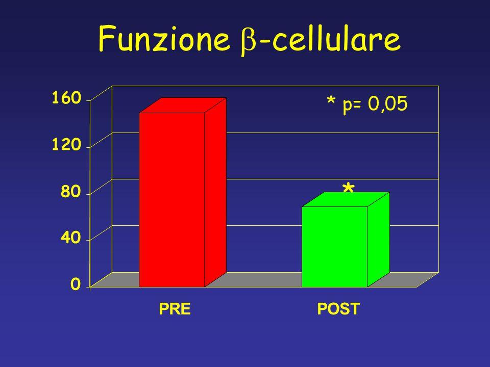 Funzione  -cellulare 0 40 80 120 160 PREPOST * * p= 0,05