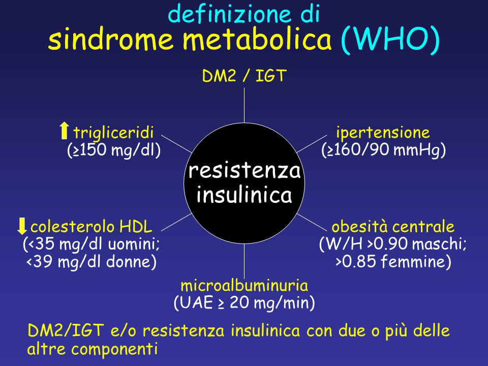 DM2 / IGT microalbuminuria (UAE ≥ 20 mg/min) obesità centrale (W/H >0.90 maschi; >0.85 femmine) colesterolo HDL (<35 mg/dl uomini; <39 mg/dl donne) ipertensione (≥160/90 mmHg) trigliceridi (≥150 mg/dl) DM2/IGT e/o resistenza insulinica con due o più delle altre componenti definizione di sindrome metabolica (WHO) resistenza insulinica