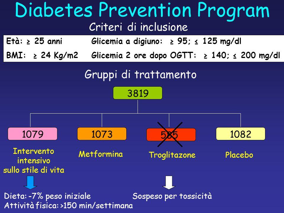 Età: ≥ 25 anniGlicemia a digiuno: ≥ 95; ≤ 125 mg/dl BMI: ≥ 24 Kg/m2Glicemia 2 ore dopo OGTT: ≥ 140; ≤ 200 mg/dl Criteri di inclusione Gruppi di trattamento 3819 10791073 585 1082 Intervento intensivo sullo stile di vita Metformina TroglitazonePlacebo Sospeso per tossicitàDieta: -7% peso iniziale Attività fisica: >150 min/settimana Diabetes Prevention Program