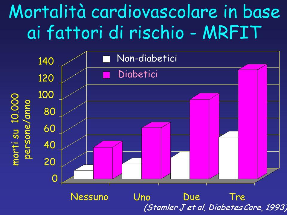 0 20 40 60 80 100 120 140 NessunoDue morti su 10.000 persone/anno (Stamler J et al, Diabetes Care, 1993) Mortalità cardiovascolare in base ai fattori di rischio - MRFIT Uno Tre Non-diabetici Diabetici