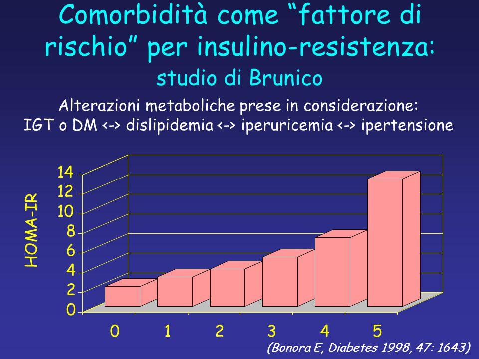 Alterazioni metaboliche prese in considerazione: IGT o DM dislipidemia iperuricemia ipertensione (Bonora E, Diabetes 1998, 47: 1643) studio di Brunico Comorbidità come fattore di rischio per insulino-resistenza: 0 2 4 6 8 10 12 14 012345 HOMA-IR