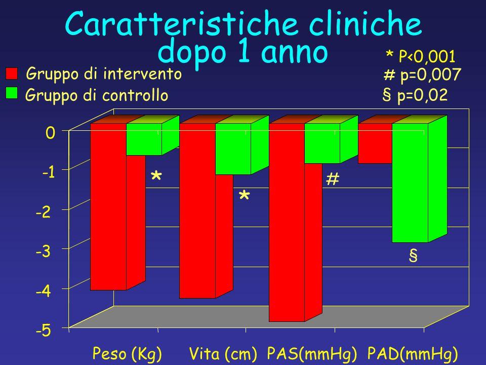 Caratteristiche cliniche dopo 1 anno -5 -4 -3 -2 0 Peso (Kg)PAS(mmHg) Gruppo di intervento Gruppo di controllo Vita (cm) PAD(mmHg) * P<0,001 * * # # p=0,007 § § p=0,02