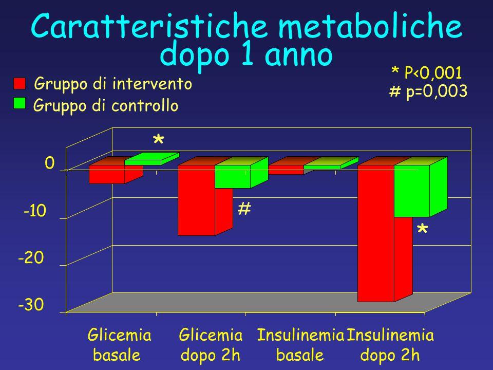 Caratteristiche metaboliche dopo 1 anno -30 -20 -10 0 Glicemia basale Glicemia dopo 2h Insulinemia basale Insulinemia dopo 2h Gruppo di intervento Gruppo di controllo * P<0,001 * # # p=0,003 *