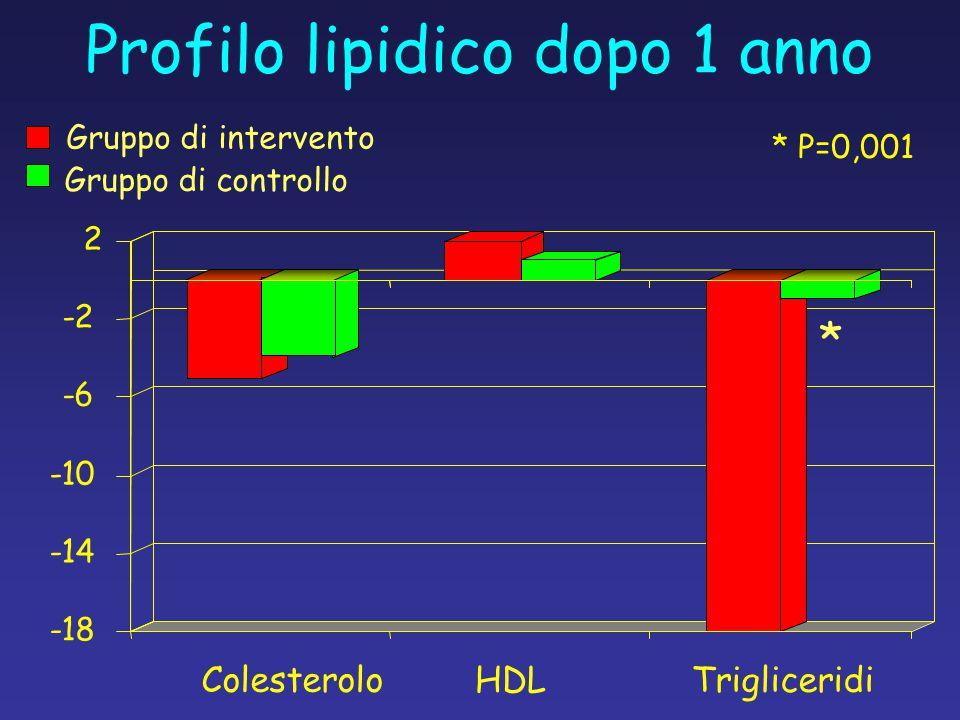 Profilo lipidico dopo 1 anno -18 -14 -10 -6 -2 2 Colesterolo HDLTrigliceridi Gruppo di intervento Gruppo di controllo * P=0,001 *