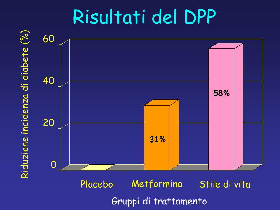 0 20 40 60 PlaceboStile di vita Metformina Riduzione incidenza di diabete (%) Gruppi di trattamento Risultati del DPP 31% 58%