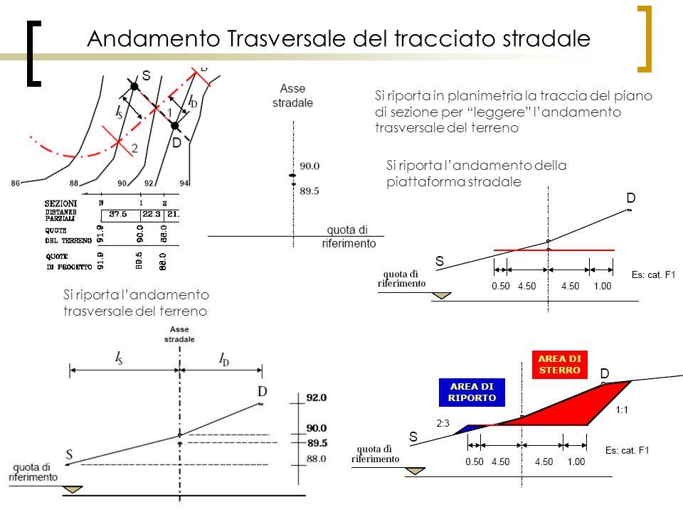 Andamento Trasversale del tracciato stradale Si riporta l'andamento trasversale del terreno Si riporta in planimetria la traccia del piano di sezione